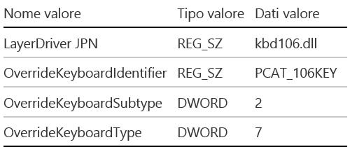 Japanese Layout Registry Keys